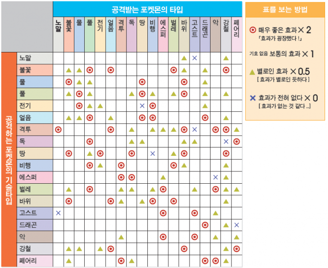 포켓몬 타입별 상성표  - 포켓몬코리아 제공